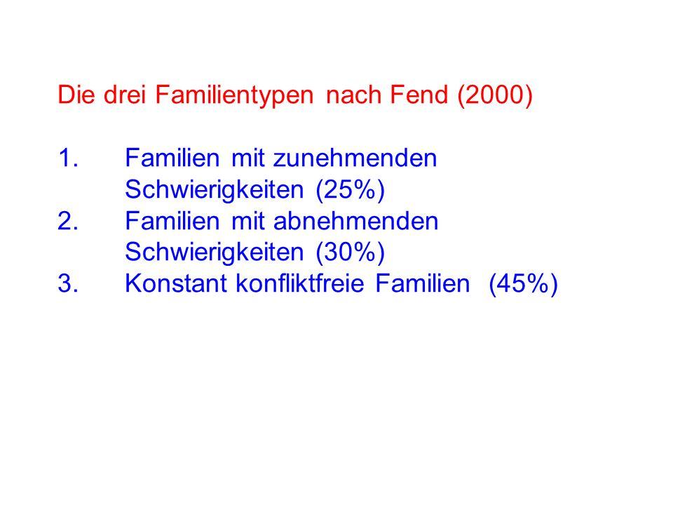 Die drei Familientypen nach Fend (2000) 1.Familien mit zunehmenden Schwierigkeiten (25%) 2.Familien mit abnehmenden Schwierigkeiten (30%) 3.Konstant konfliktfreie Familien (45%)