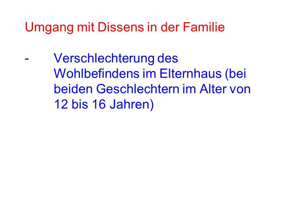 Umgang mit Dissens in der Familie - Verschlechterung des Wohlbefindens im Elternhaus (bei beiden Geschlechtern im Alter von 12 bis 16 Jahren)
