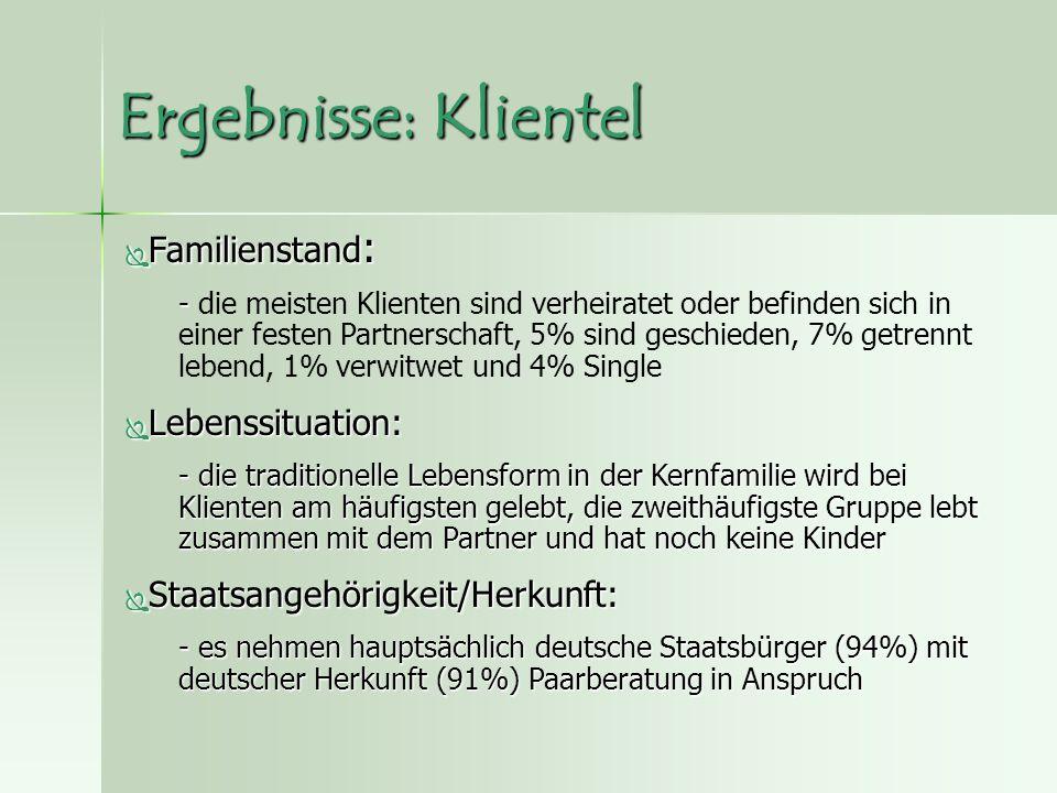 Ergebnisse: Klientel  Familienstand : - - die meisten Klienten sind verheiratet oder befinden sich in einer festen Partnerschaft, 5% sind geschieden, 7% getrennt lebend, 1% verwitwet und 4% Single  Lebenssituation: - die traditionelle Lebensform in der Kernfamilie wird bei Klienten am häufigsten gelebt, die zweithäufigste Gruppe lebt zusammen mit dem Partner und hat noch keine Kinder  Staatsangehörigkeit/Herkunft: - es nehmen hauptsächlich deutsche Staatsbürger (94%) mit deutscher Herkunft (91%) Paarberatung in Anspruch
