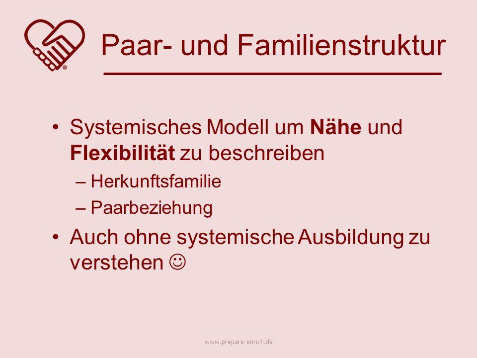 Systemisches Modell um Nähe und Flexibilität zu beschreiben –Herkunftsfamilie –Paarbeziehung Auch ohne systemische Ausbildung zu verstehen Paar- und Familienstruktur www.prepare-enrich.de