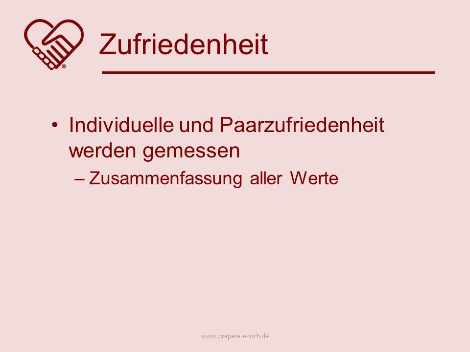 Individuelle und Paarzufriedenheit werden gemessen –Zusammenfassung aller Werte Zufriedenheit www.prepare-enrich.de