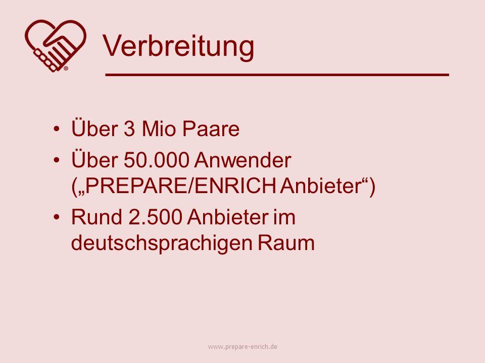"""Über 3 Mio Paare Über 50.000 Anwender (""""PREPARE/ENRICH Anbieter ) Rund 2.500 Anbieter im deutschsprachigen Raum Verbreitung www.prepare-enrich.de"""