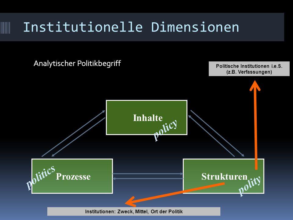ProzesseStrukturen politics Inhalte policy polity Politische Institutionen i.e.S. (z.B. Verfassungen) Institutionelle Dimensionen Analytischer Politik