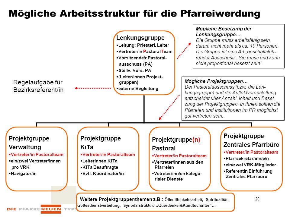 20 Mögliche Arbeitsstruktur für die Pfarreiwerdung Lenkungsgruppe  Leitung: Priesterl.
