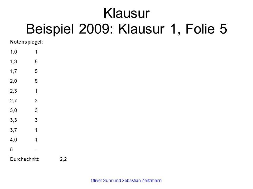 Klausur Beispiel 2009: Klausur 1, Folie 5 Notenspiegel: 1,01 1,35 1,75 2,08 2,31 2,73 3,03 3,33 3,71 4,01 5- Durchschnitt: 2,2 Oliver Suhr und Sebastian Zeitzmann