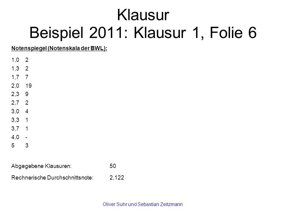Klausur Beispiel 2011: Klausur 1, Folie 6 Notenspiegel (Notenskala der BWL): 1,02 1,32 1,77 2,019 2,39 2,72 3,04 3,31 3,71 4,0- 53 Abgegebene Klausuren: 50 Rechnerische Durchschnittsnote: 2,122 Oliver Suhr und Sebastian Zeitzmann