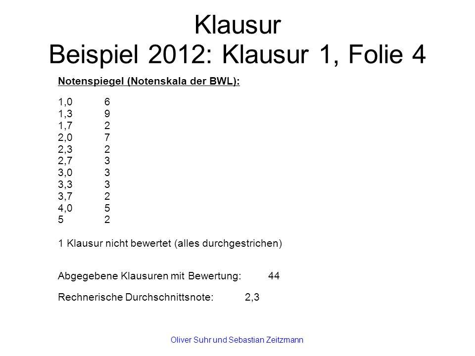 Klausur Beispiel 2012: Klausur 1, Folie 4 Notenspiegel (Notenskala der BWL): 1,06 1,39 1,72 2,07 2,32 2,73 3,03 3,33 3,72 4,05 52 1 Klausur nicht bewertet (alles durchgestrichen) Abgegebene Klausuren mit Bewertung:44 Rechnerische Durchschnittsnote: 2,3 Oliver Suhr und Sebastian Zeitzmann