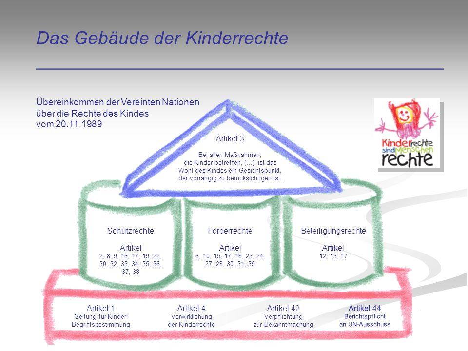 Das Gebäude der Kinderrechte ________________________________________ Artikel 1 Geltung für Kinder; Begriffsbestimmung Artikel 4 Verwirklichung der Kinderrechte Artikel 42 Verpflichtung zur Bekanntmachung Artikel 44 Berichtspflicht an UN-Ausschuss Schutzrechte Artikel 2, 8, 9, 16, 17, 19, 22, 30, 32, 33, 34, 35, 36, 37, 38 Förderrechte Artikel 6, 10, 15, 17, 18, 23, 24, 27, 28, 30, 31, 39 Beteiligungsrechte Artikel 12, 13, 17 Artikel 3 Bei allen Maßnahmen, die Kinder betreffen, (…), ist das Wohl des Kindes ein Gesichtspunkt, der vorrangig zu berücksichtigen ist.