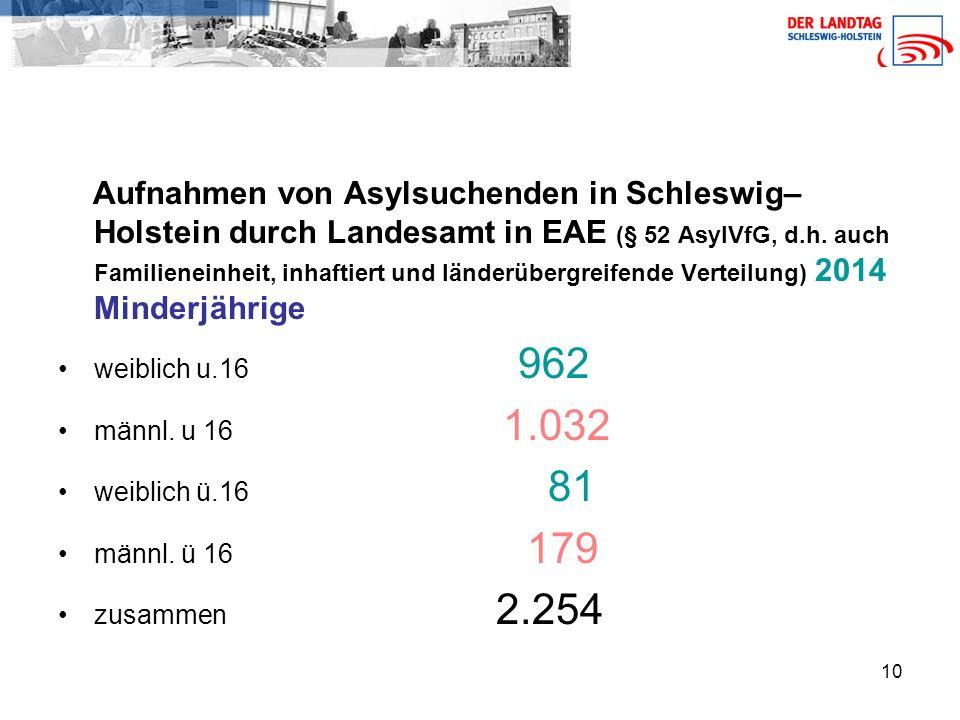10 Aufnahmen von Asylsuchenden in Schleswig– Holstein durch Landesamt in EAE (§ 52 AsylVfG, d.h.