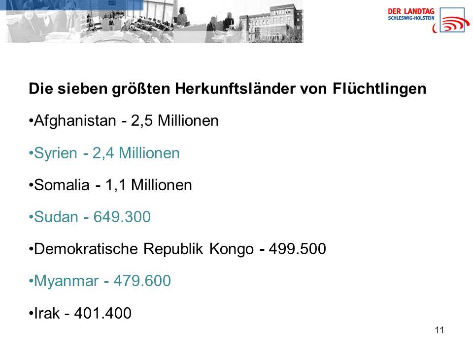 11 Die sieben größten Herkunftsländer von Flüchtlingen Afghanistan - 2,5 Millionen Syrien - 2,4 Millionen Somalia - 1,1 Millionen Sudan - 649.300 Demokratische Republik Kongo - 499.500 Myanmar - 479.600 Irak - 401.400