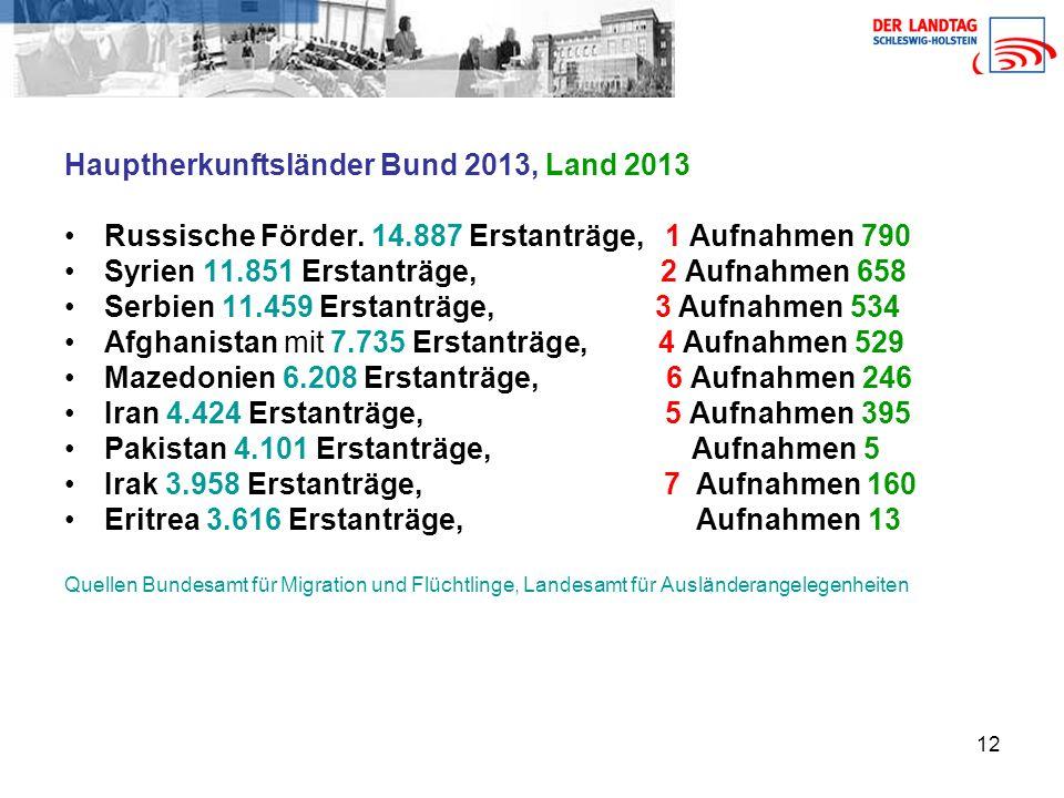 12 Hauptherkunftsländer Bund 2013, Land 2013 Russische Förder.