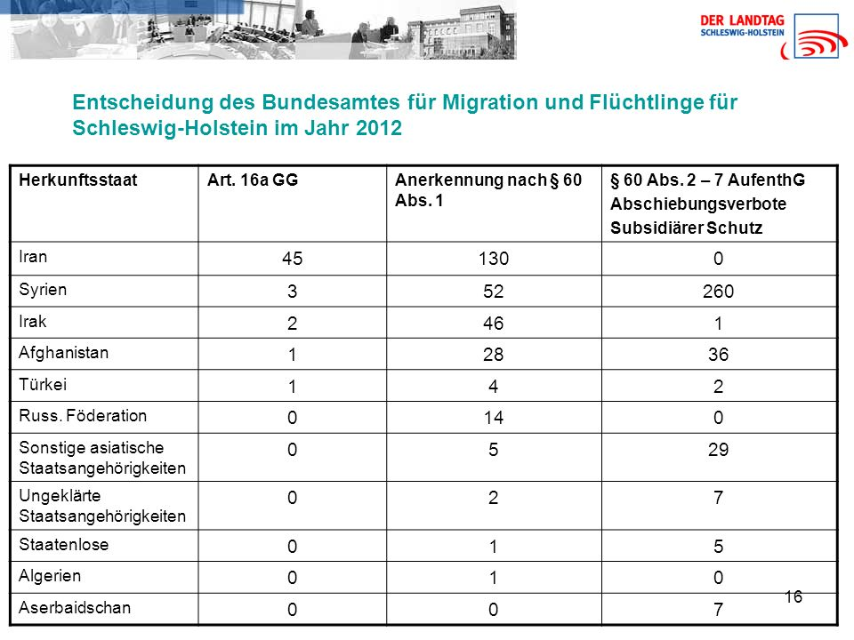 16 Entscheidung des Bundesamtes für Migration und Flüchtlinge für Schleswig-Holstein im Jahr 2012 HerkunftsstaatArt.
