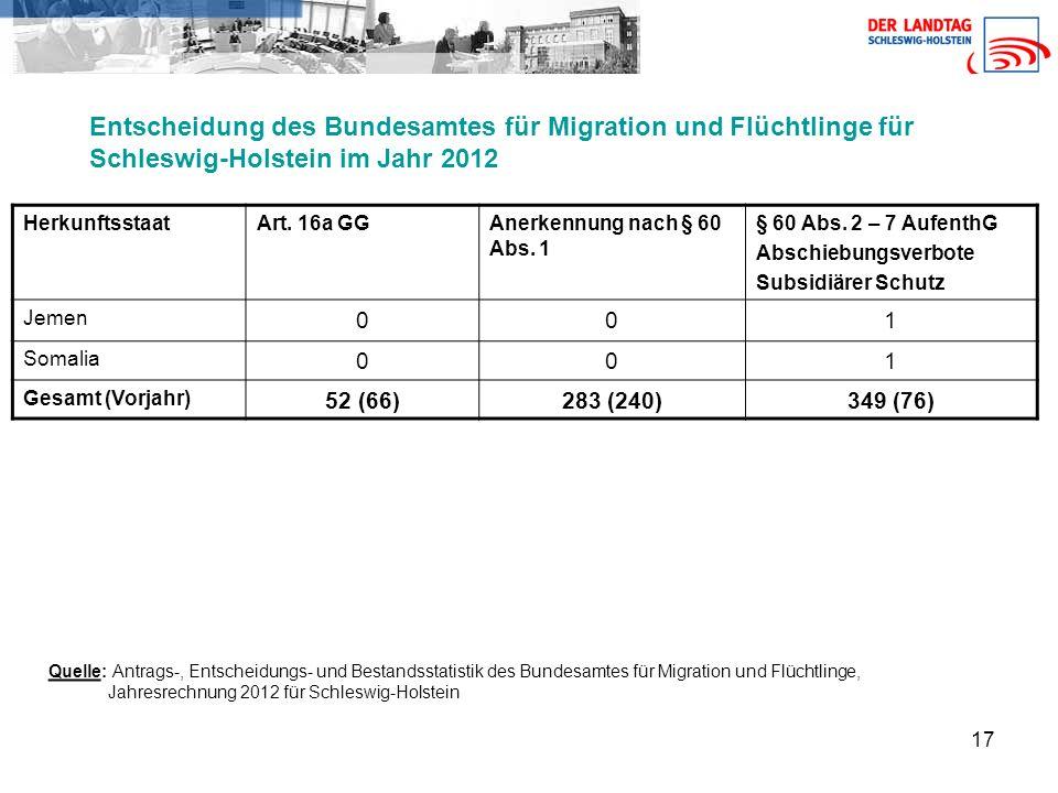 17 Entscheidung des Bundesamtes für Migration und Flüchtlinge für Schleswig-Holstein im Jahr 2012 HerkunftsstaatArt.