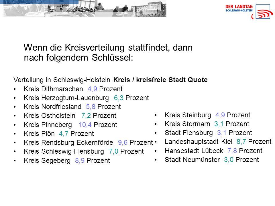 Wenn die Kreisverteilung stattfindet, dann nach folgendem Schlüssel: Verteilung in Schleswig-Holstein Kreis / kreisfreie Stadt Quote Kreis Dithmarschen 4,9 Prozent Kreis Herzogtum-Lauenburg 6,3 Prozent Kreis Nordfriesland 5,8 Prozent Kreis Ostholstein 7,2 Prozent Kreis Pinneberg 10,4 Prozent Kreis Plön 4,7 Prozent Kreis Rendsburg-Eckernförde 9,6 Prozent Kreis Schleswig-Flensburg 7,0 Prozent Kreis Segeberg 8,9 Prozent Kreis Steinburg 4,9 Prozent Kreis Stormarn 3,1 Prozent Stadt Flensburg 3,1 Prozent Landeshauptstadt Kiel 8,7 Prozent Hansestadt Lübeck 7,8 Prozent Stadt Neumünster 3,0 Prozent