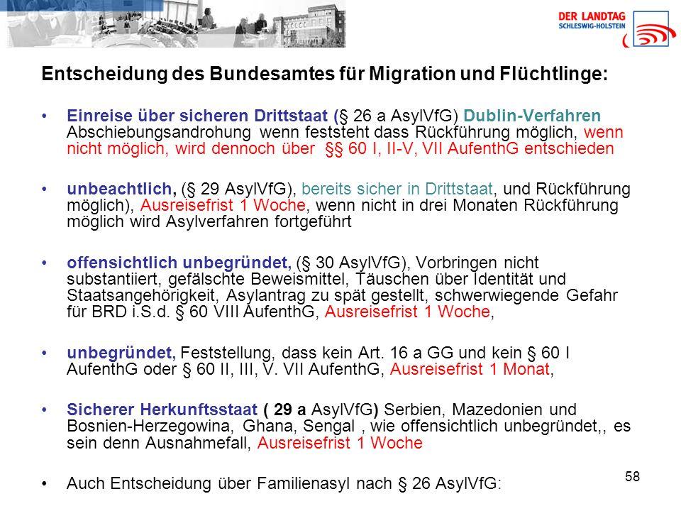 58 Entscheidung des Bundesamtes für Migration und Flüchtlinge: Einreise über sicheren Drittstaat (§ 26 a AsylVfG) Dublin-Verfahren Abschiebungsandrohung wenn feststeht dass Rückführung möglich, wenn nicht möglich, wird dennoch über §§ 60 I, II-V, VII AufenthG entschieden unbeachtlich, (§ 29 AsylVfG), bereits sicher in Drittstaat, und Rückführung möglich), Ausreisefrist 1 Woche, wenn nicht in drei Monaten Rückführung möglich wird Asylverfahren fortgeführt offensichtlich unbegründet, (§ 30 AsylVfG), Vorbringen nicht substantiiert, gefälschte Beweismittel, Täuschen über Identität und Staatsangehörigkeit, Asylantrag zu spät gestellt, schwerwiegende Gefahr für BRD i.S.d.