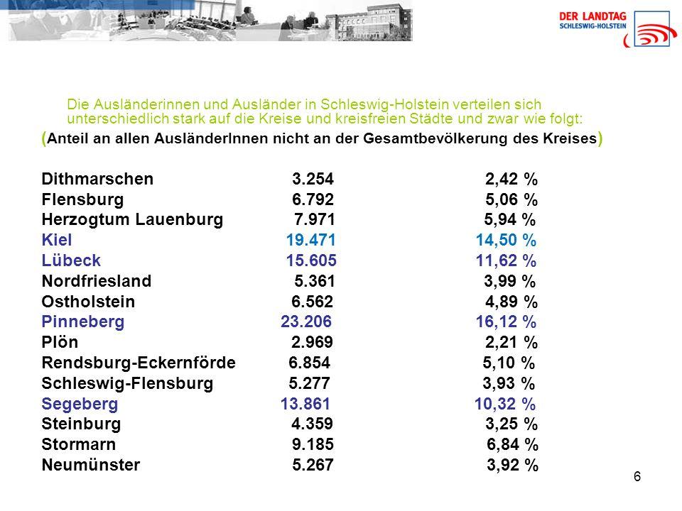 6 Die Ausländerinnen und Ausländer in Schleswig-Holstein verteilen sich unterschiedlich stark auf die Kreise und kreisfreien Städte und zwar wie folgt: ( Anteil an allen AusländerInnen nicht an der Gesamtbevölkerung des Kreises ) Dithmarschen 3.254 2,42 % Flensburg 6.792 5,06 % Herzogtum Lauenburg 7.971 5,94 % Kiel 19.471 14,50 % Lübeck 15.605 11,62 % Nordfriesland 5.361 3,99 % Ostholstein 6.562 4,89 % Pinneberg 23.206 16,12 % Plön 2.969 2,21 % Rendsburg-Eckernförde 6.854 5,10 % Schleswig-Flensburg 5.277 3,93 % Segeberg 13.861 10,32 % Steinburg 4.359 3,25 % Stormarn 9.185 6,84 % Neumünster 5.267 3,92 %