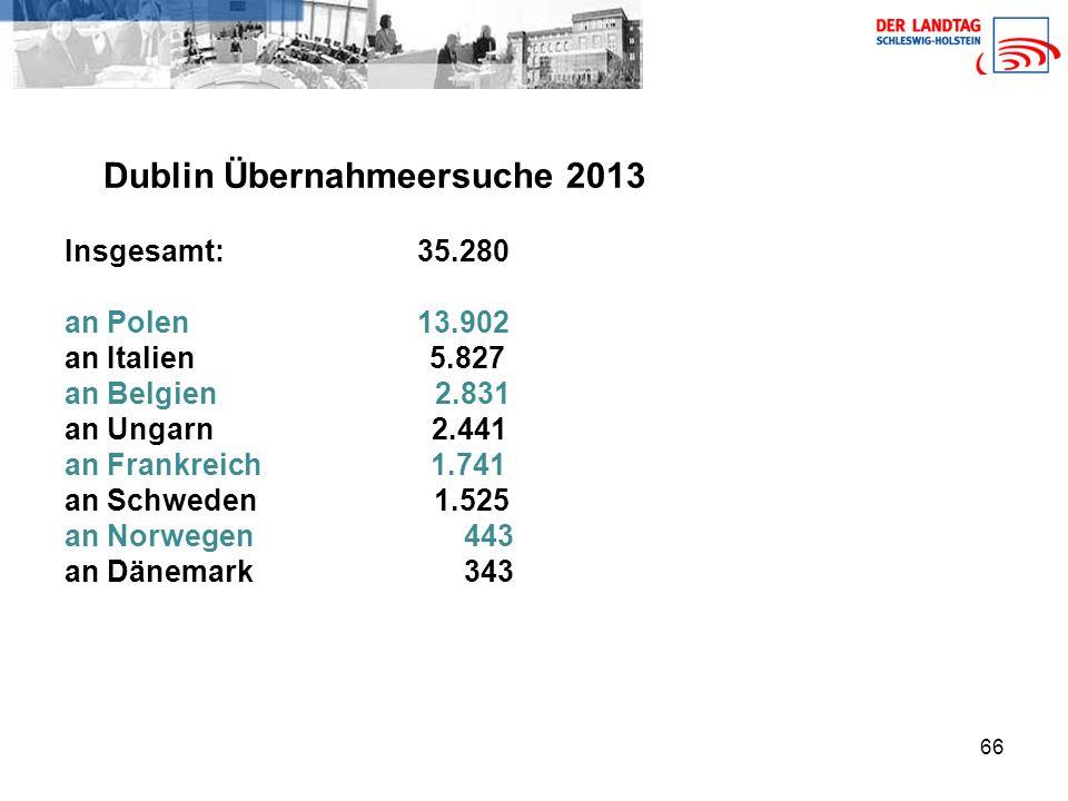 66 Dublin Übernahmeersuche 2013 Insgesamt: 35.280 an Polen 13.902 an Italien 5.827 an Belgien 2.831 an Ungarn 2.441 an Frankreich 1.741 an Schweden 1.525 an Norwegen 443 an Dänemark 343