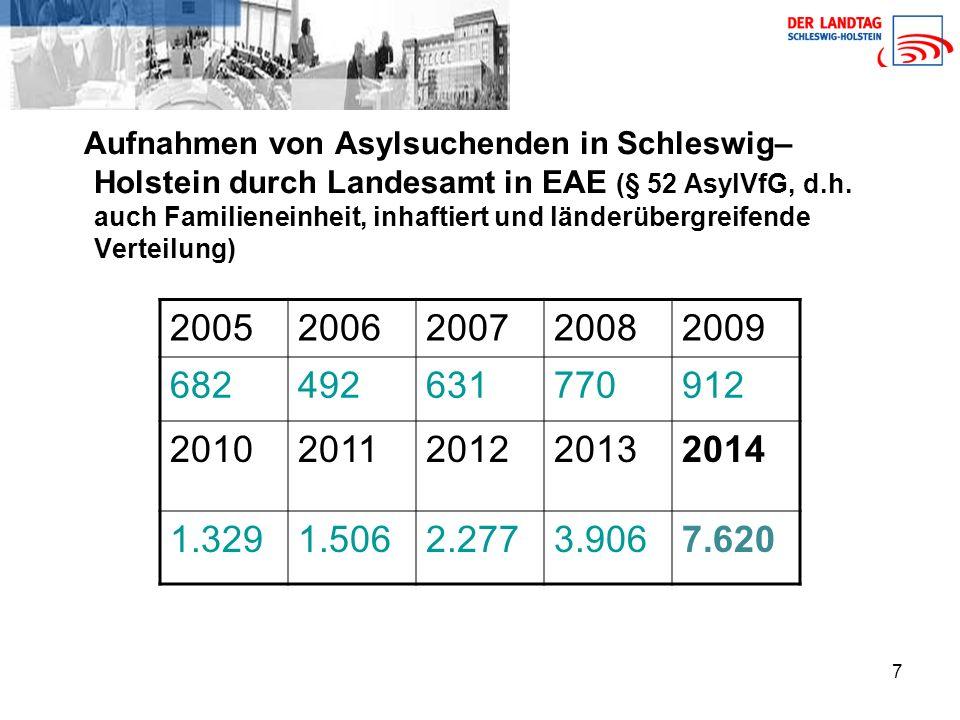 7 Aufnahmen von Asylsuchenden in Schleswig– Holstein durch Landesamt in EAE (§ 52 AsylVfG, d.h.