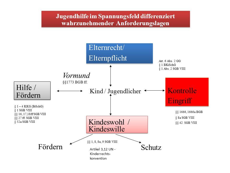 Wohl des Betreuten Kindes- wohl Psersp Personensorge- Berechtigte Jugendamt als Vormund od.