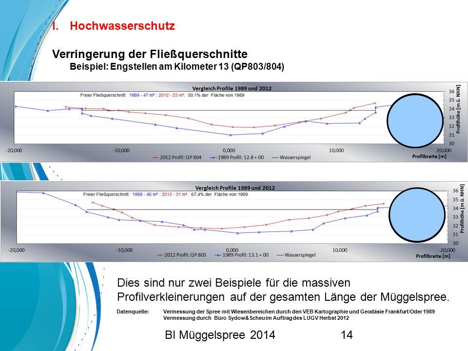 Dies sind nur zwei Beispiele für die massiven Profilverkleinerungen auf der gesamten Länge der Müggelspree. I.Hochwasserschutz Verringerung der Fließq