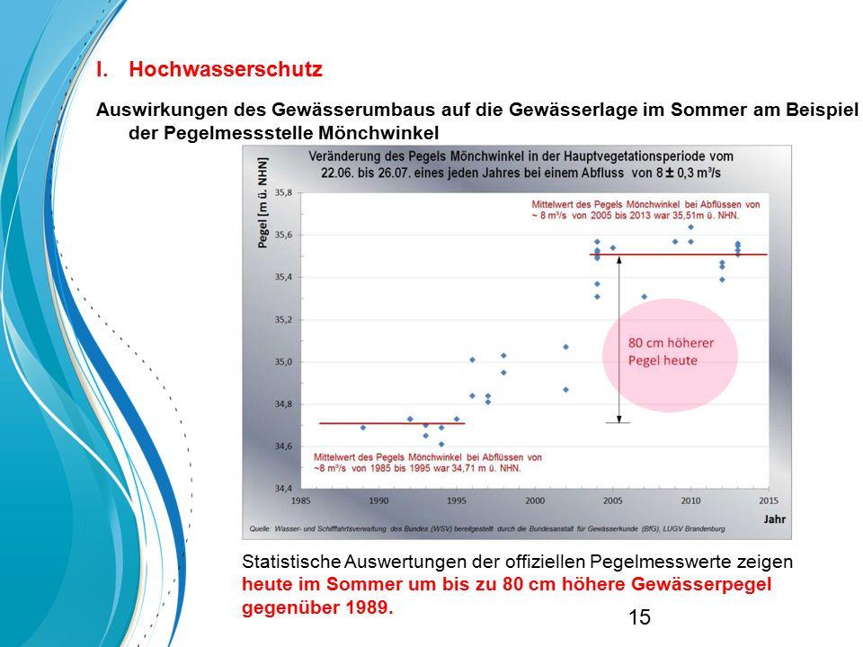 Statistische Auswertungen der offiziellen Pegelmesswerte zeigen heute im Sommer um bis zu 80 cm höhere Gewässerpegel gegenüber 1989. I.Hochwasserschut