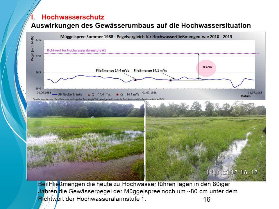 I.Hochwasserschutz Auswirkungen des Gewässerumbaus auf die Hochwassersituation Bei Fließmengen die heute zu Hochwasser führen lagen in den 80iger Jahr