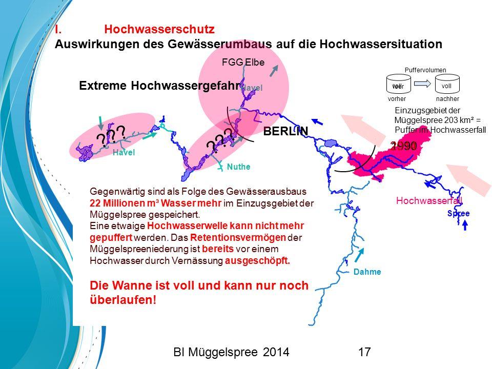I. Hochwasserschutz Auswirkungen des Gewässerumbaus auf die Hochwassersituation Havel Nuthe Dahme Spree Einzugsgebiet der Müggelspree 203 km² = Puffer