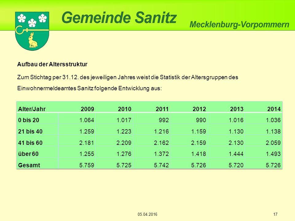 1705.04.2016 Aufbau der Altersstruktur Zum Stichtag per 31.12.