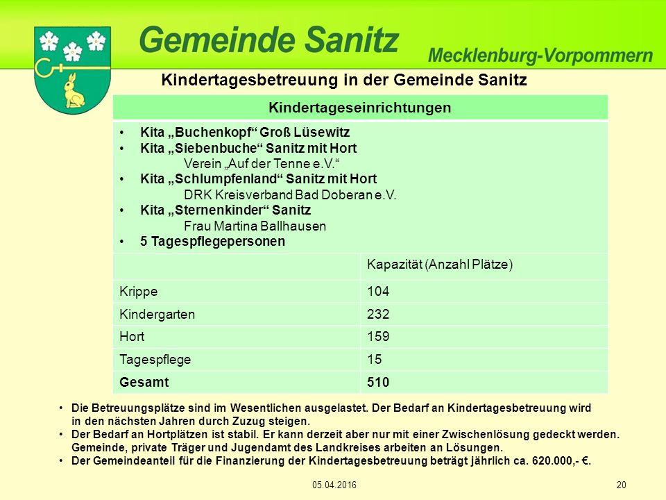 """05.04.201620 Kindertagesbetreuung in der Gemeinde Sanitz Kindertageseinrichtungen Kita """"Buchenkopf Groß Lüsewitz Kita """"Siebenbuche Sanitz mit Hort Verein """"Auf der Tenne e.V. Kita """"Schlumpfenland Sanitz mit Hort DRK Kreisverband Bad Doberan e.V."""