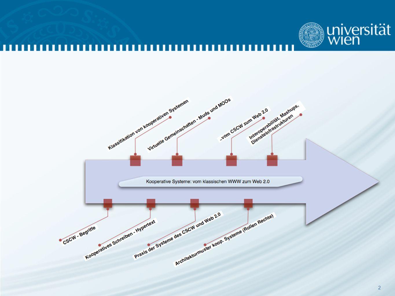 43 Klassifikation entlang des Datenraums: Asynchrone netzgestützte Kommunikationsformen: Foren