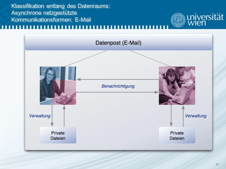 42 Klassifikation entlang des Datenraums: Asynchrone netzgestützte Kommunikationsformen: E-Mail