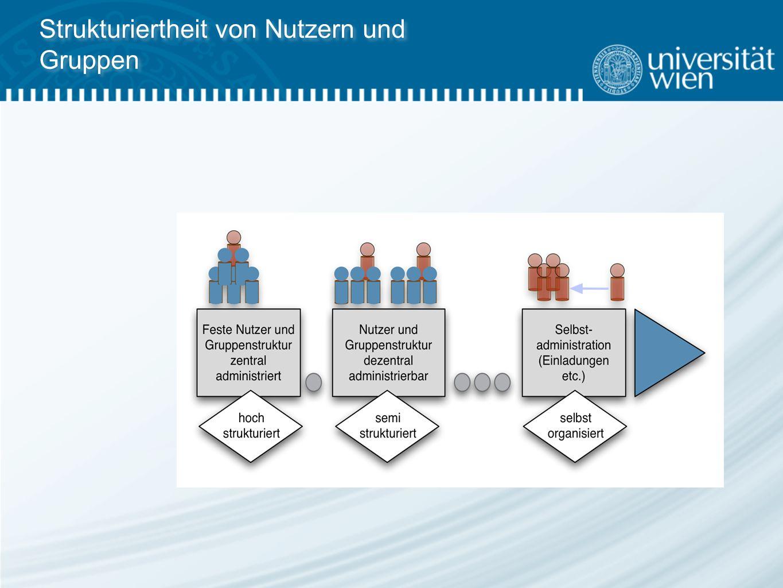 Strukturiertheit von Nutzern und Gruppen