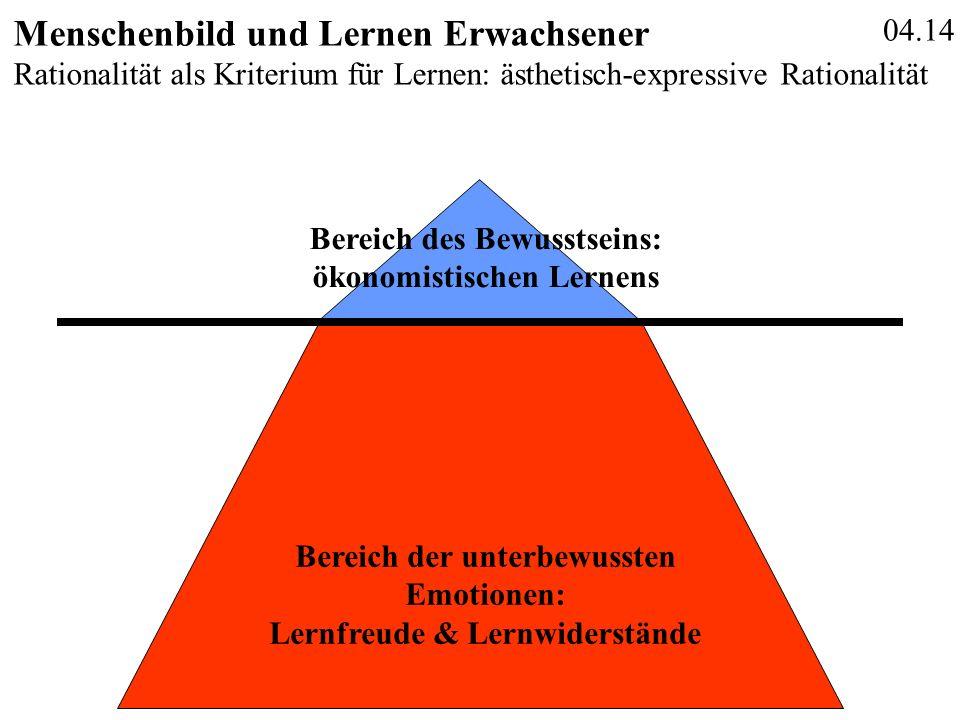 04.14 Menschenbild und Lernen Erwachsener Bereich des Bewusstseins: ökonomistischen Lernens Bereich der unterbewussten Emotionen: Lernfreude & Lernwid