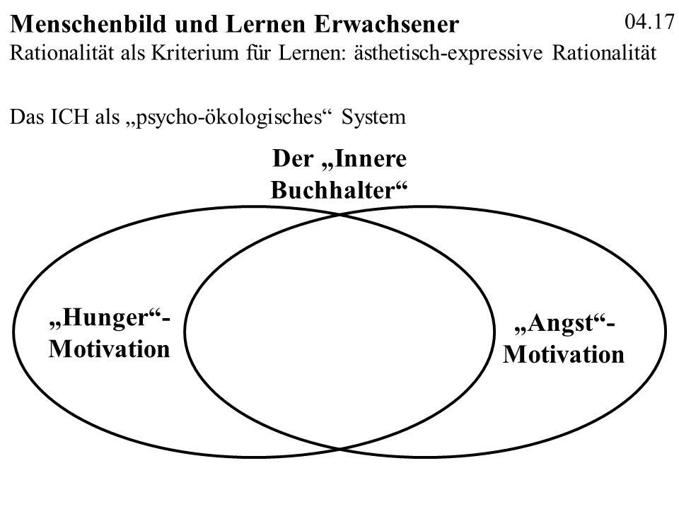"""04.17 Menschenbild und Lernen Erwachsener Das ICH als """"psycho-ökologisches"""" System Der """"Innere Buchhalter"""" """"Hunger""""- Motivation """"Angst""""- Motivation Ra"""