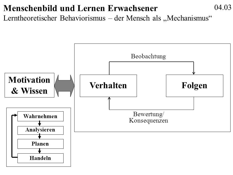 """04.03 Menschenbild und Lernen Erwachsener Lerntheoretischer Behaviorismus – der Mensch als """"Mechanismus"""" Motivation & Wissen VerhaltenFolgen Beobachtu"""