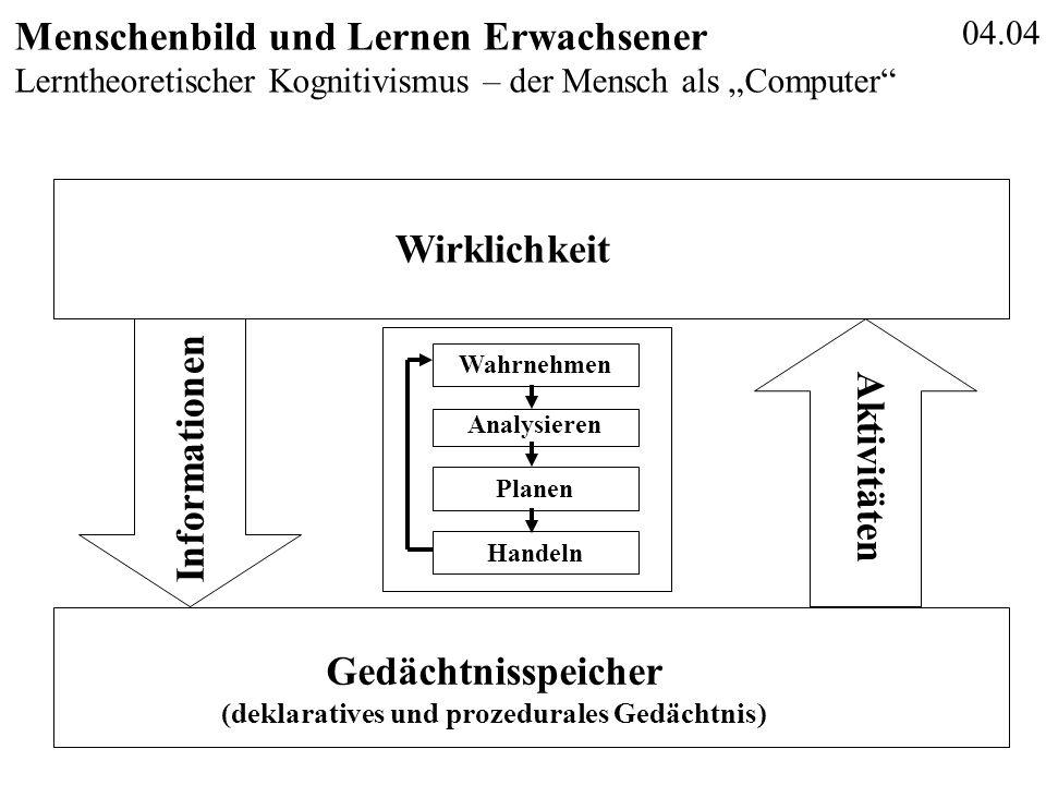 """04.04 Menschenbild und Lernen Erwachsener Lerntheoretischer Kognitivismus – der Mensch als """"Computer"""" Wirklichkeit Informationen Gedächtnisspeicher (d"""