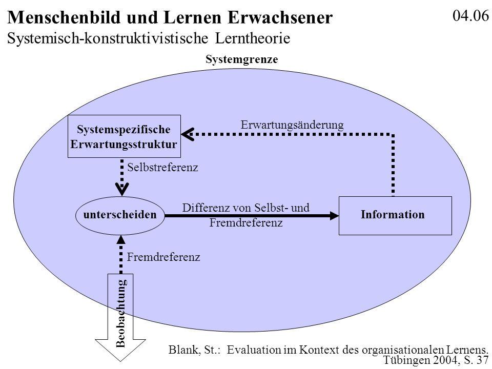 04.06 Menschenbild und Lernen Erwachsener Systemisch-konstruktivistische Lerntheorie Beobachtung Systemspezifische Erwartungsstruktur unterscheiden Fr
