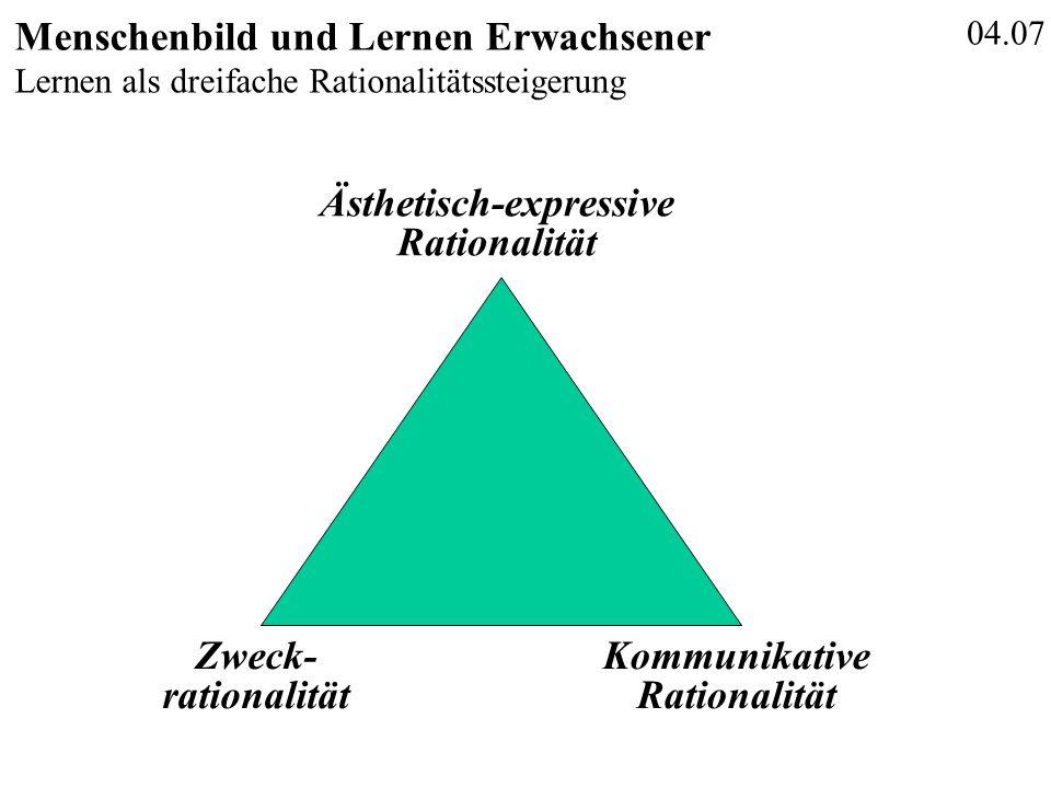 04.07 Menschenbild und Lernen Erwachsener Lernen als dreifache Rationalitätssteigerung Zweck- rationalität Kommunikative Rationalität Ästhetisch-expre