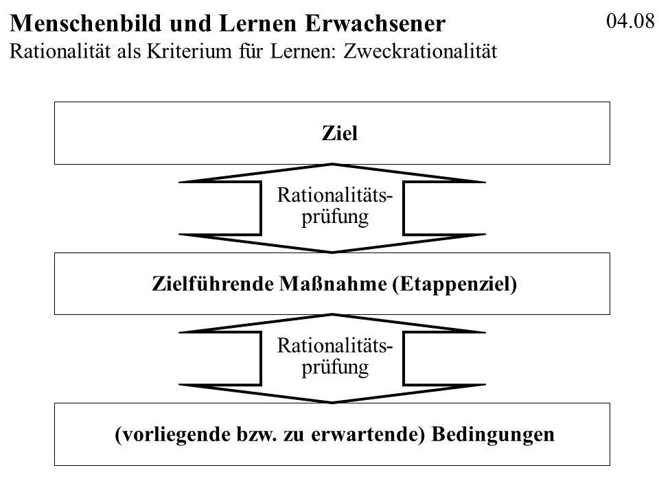 04.08 Menschenbild und Lernen Erwachsener Rationalität als Kriterium für Lernen: Zweckrationalität (vorliegende bzw. zu erwartende) Bedingungen ZielZi