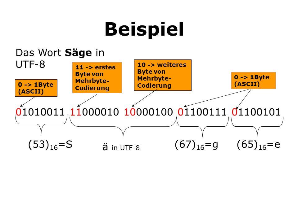 Beispiel Das Wort Säge in UTF-8 11 -> erstes Byte von Mehrbyte- Codierung 01010011 11000010 10000100 01100111 01100101 (53) 16 =S(67) 16 =g(65) 16 =e ä in UTF-8 0 -> 1Byte (ASCII) 10 -> weiteres Byte von Mehrbyte- Codierung