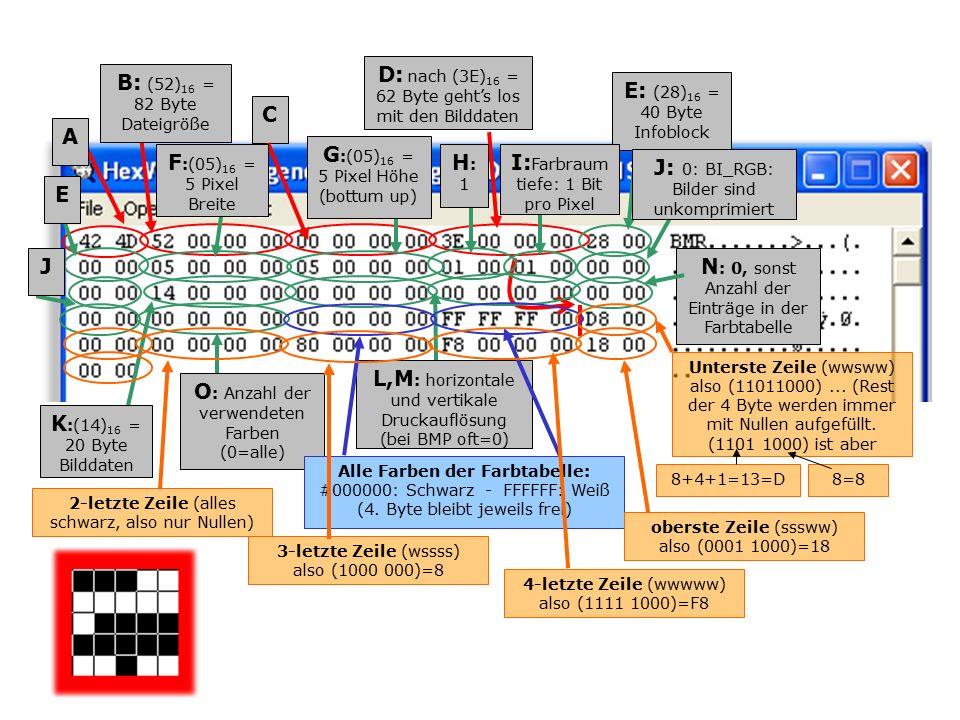 AB: (52) 16 = 82 Byte Dateigröße CD: nach (3E) 16 = 62 Byte geht's los mit den Bilddaten E: (28) 16 = 40 Byte Infoblock E F :(05) 16 = 5 Pixel Breite G :(05) 16 = 5 Pixel Höhe (bottum up) H:1H:1 I: Farbraum tiefe: 1 Bit pro Pixel J: 0: BI_RGB: Bilder sind unkomprimiert J K :(14) 16 = 20 Byte Bilddaten L,M : horizontale und vertikale Druckauflösung (bei BMP oft=0) N : 0, sonst Anzahl der Einträge in der Farbtabelle O : Anzahl der verwendeten Farben (0=alle) Alle Farben der Farbtabelle: #000000: Schwarz - FFFFFF: Weiß (4.