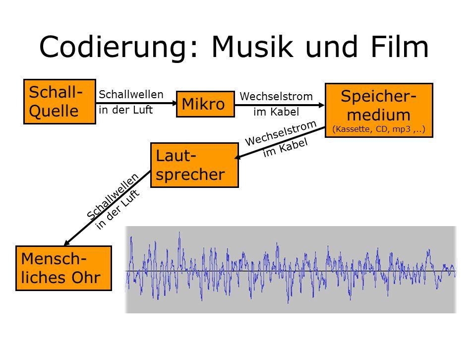 Codierung: Musik und Film Schall- Quelle Schallwellen in der Luft Mikro Speicher- medium (Kassette, CD, mp3,..) Wechselstrom im Kabel Laut- sprecher Mensch- liches Ohr Schallwellen in der Luft Wechselstrom im Kabel