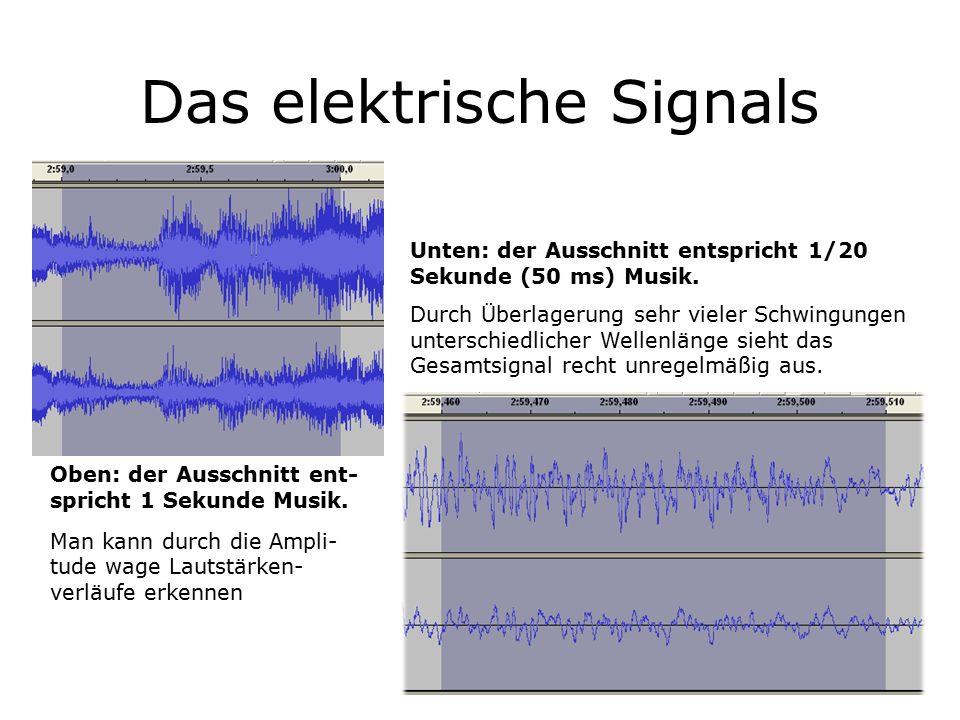 Das elektrische Signals Oben: der Ausschnitt ent- spricht 1 Sekunde Musik.
