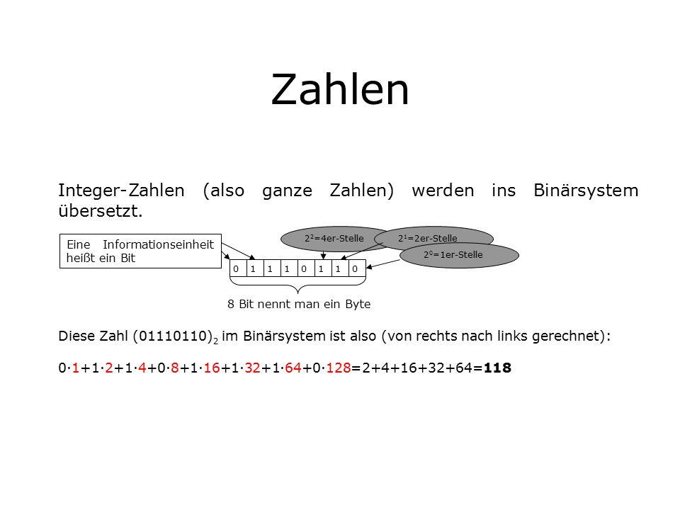 Zahlen 2 2 =4er-Stelle 01110110 8 Bit nennt man ein Byte 2 1 =2er-Stelle 2 0 =1er-Stelle Eine Informationseinheit heißt ein Bit Integer-Zahlen (also ganze Zahlen) werden ins Binärsystem übersetzt.