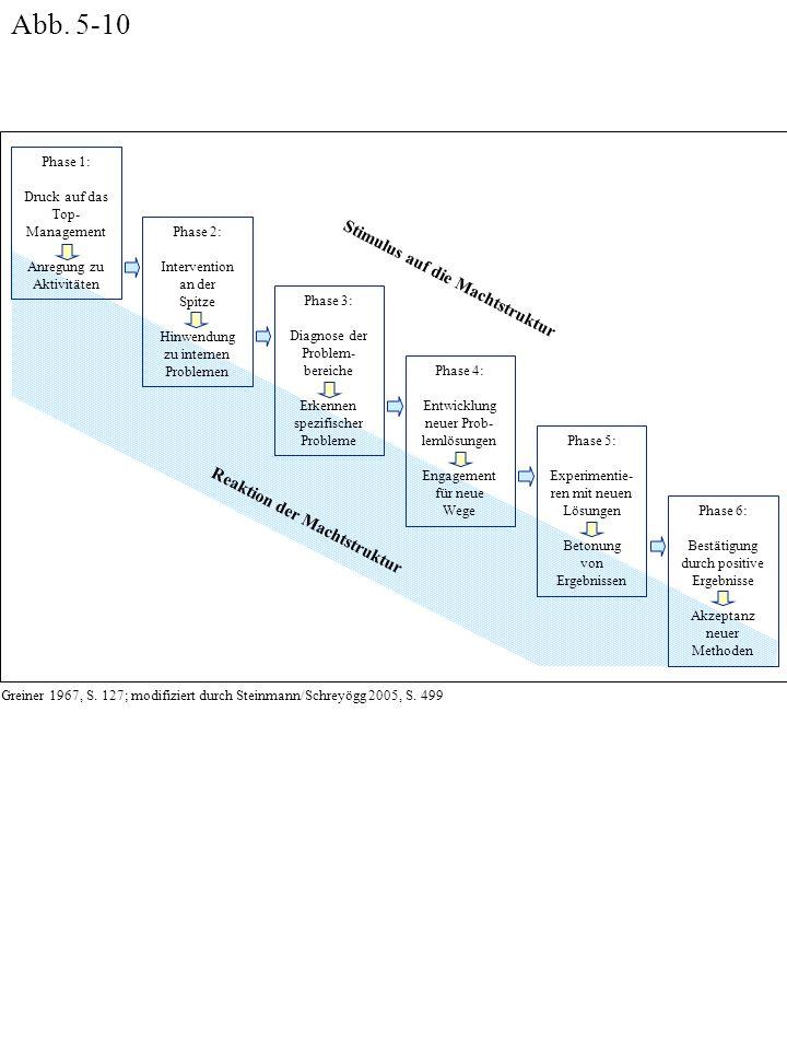 Phase 1: Druck auf das Top- Management Anregung zu Aktivitäten Phase 2: Intervention an der Spitze Hinwendung zu internen Problemen Phase 3: Diagnose der Problem- bereiche Erkennen spezifischer Probleme Phase 4: Entwicklung neuer Prob- lemlösungen Engagement für neue Wege Phase 5: Experimentie- ren mit neuen Lösungen Betonung von Ergebnissen Phase 6: Bestätigung durch positive Ergebnisse Akzeptanz neuer Methoden Reaktion der Machtstruktur Stimulus auf die Machtstruktur Abb.