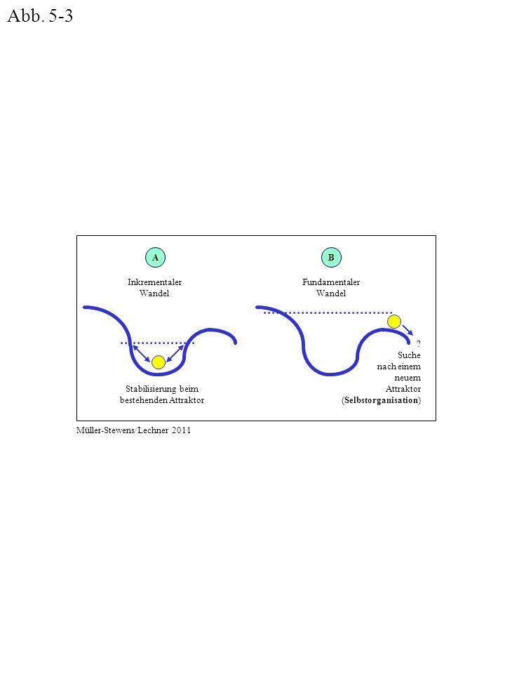 Abb. 5-3 Stabilisierung beim bestehenden Attraktor .