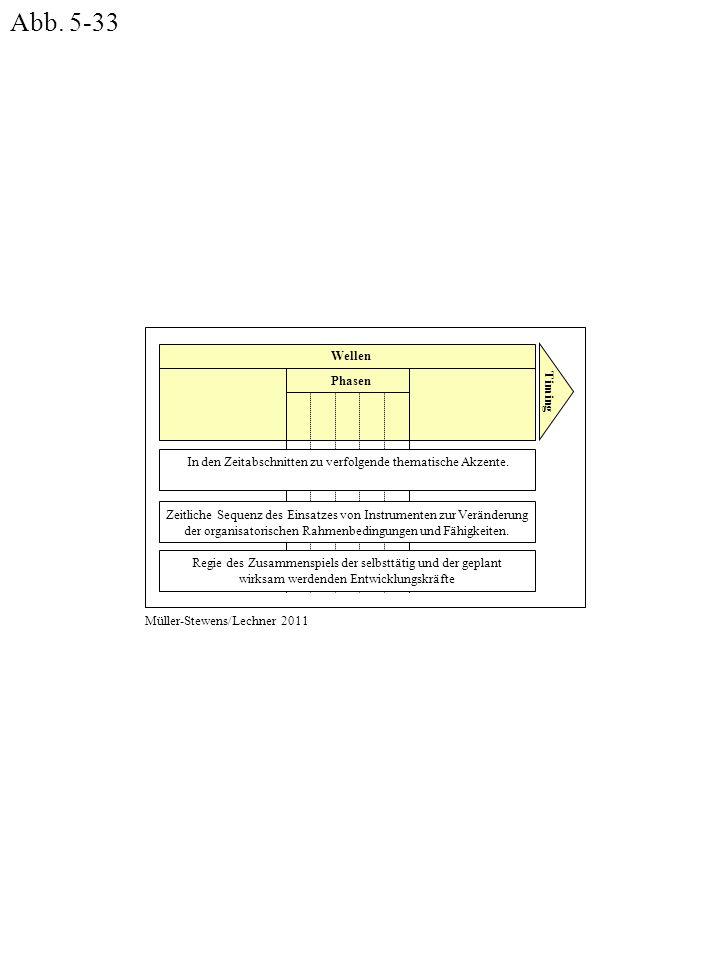 Abb. 5-33 Wellen Phasen Timing In den Zeitabschnitten zu verfolgende thematische Akzente.