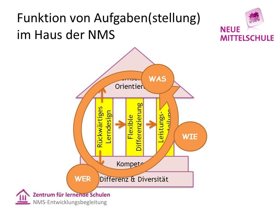 Funktion von Aufgaben(stellung) im Haus der NMS Rückwärtiges Lerndesign Flexible Differenzierung Leistungs- beurteilung Kompetenz Lernseitige Orientie