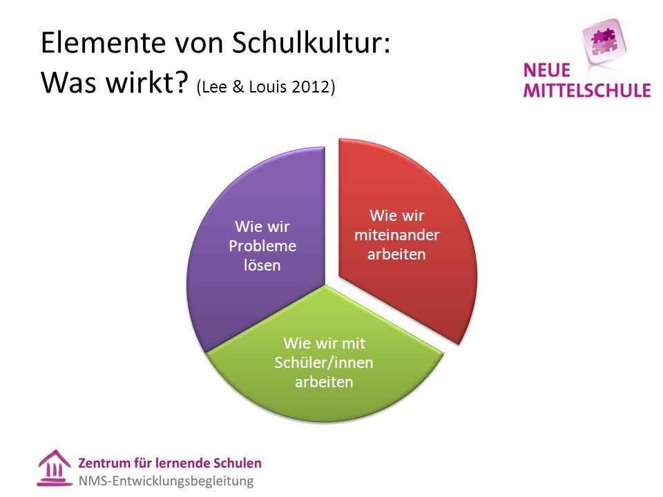 Elemente von Schulkultur: Was wirkt? (Lee & Louis 2012)