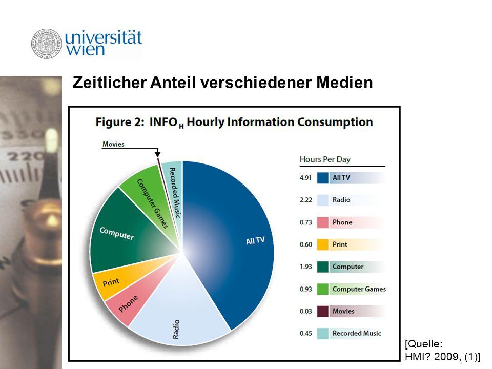 Zeitlicher Anteil verschiedener Medien [Quelle: HMI 2009, (1)]